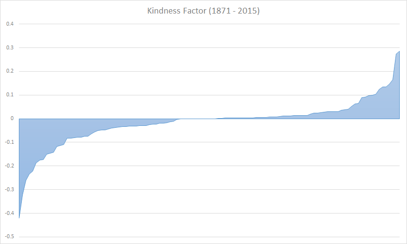 Kindness Factor (1871 - 2015)
