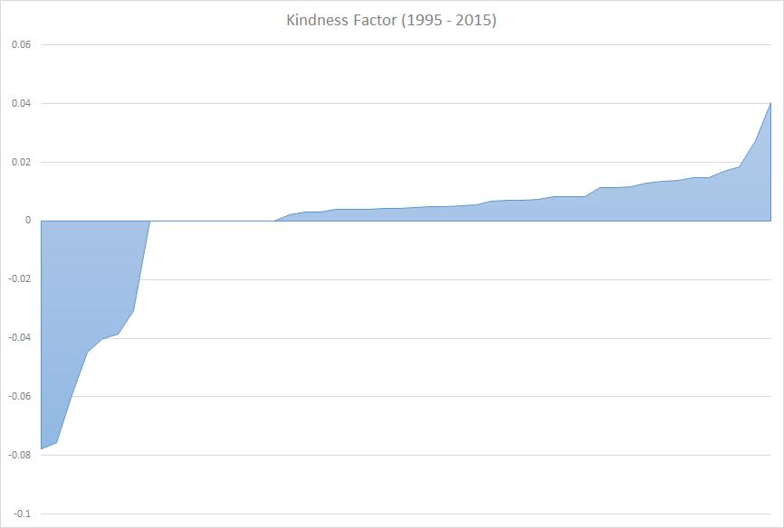 Kindness Factor (1995 - 2015)