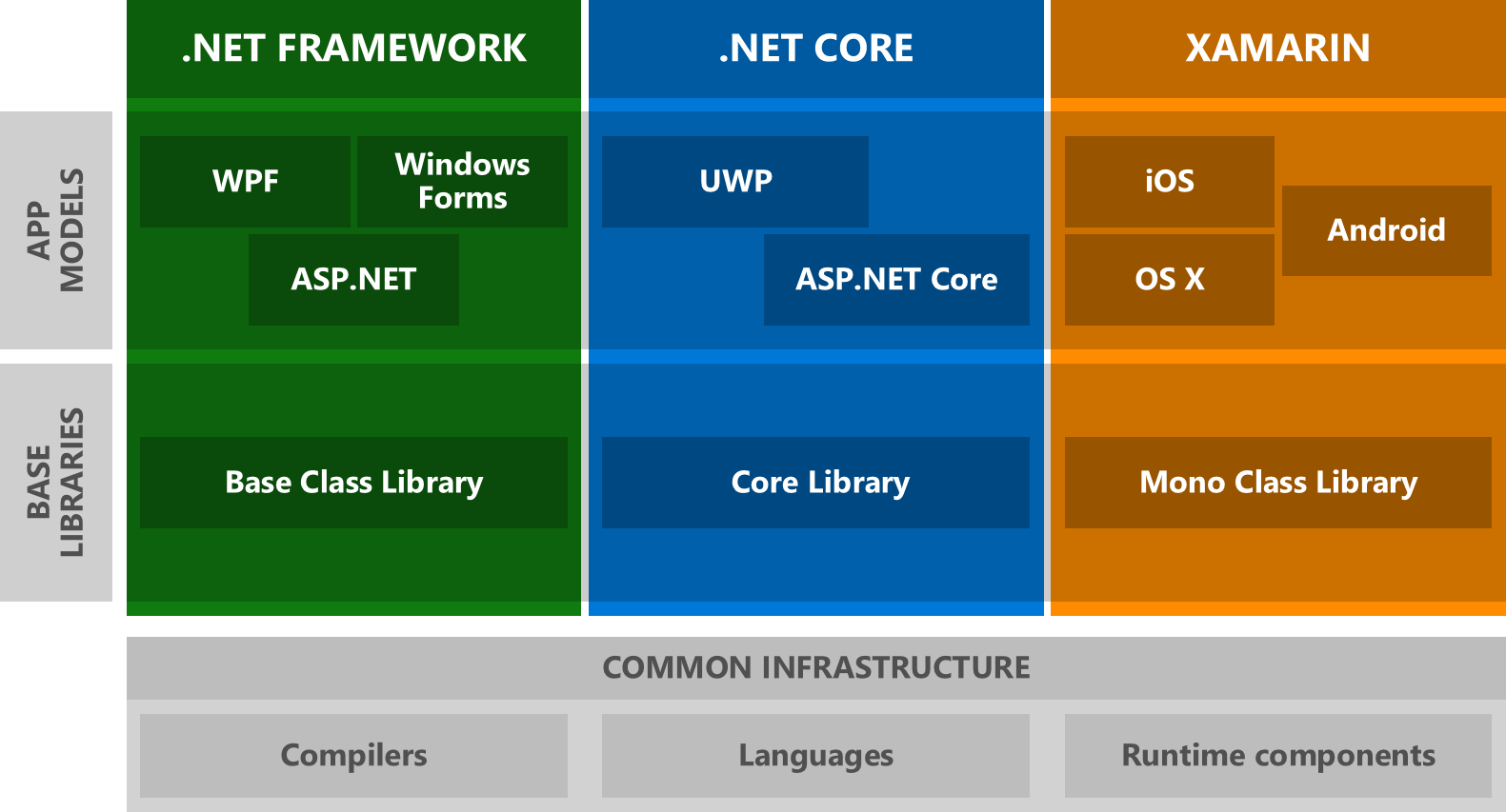 System Threading Thread, Universal Windows Platform, and the