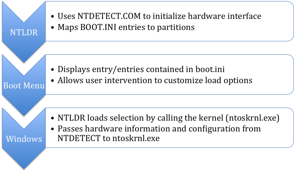 NTLDR uses BOOT.INI and NTDETECT.COM to show the NT boot menu and load Windows based on user selection.