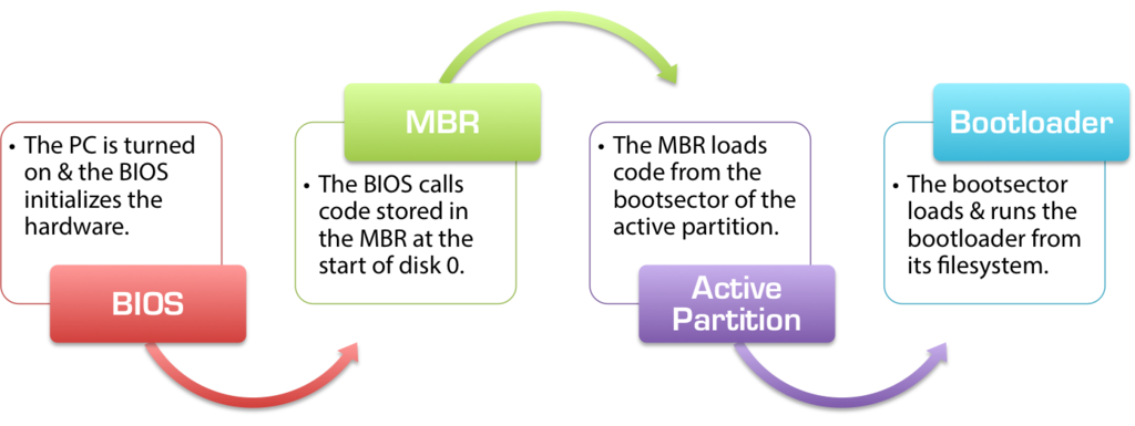 The Bios  Mbr Boot Process