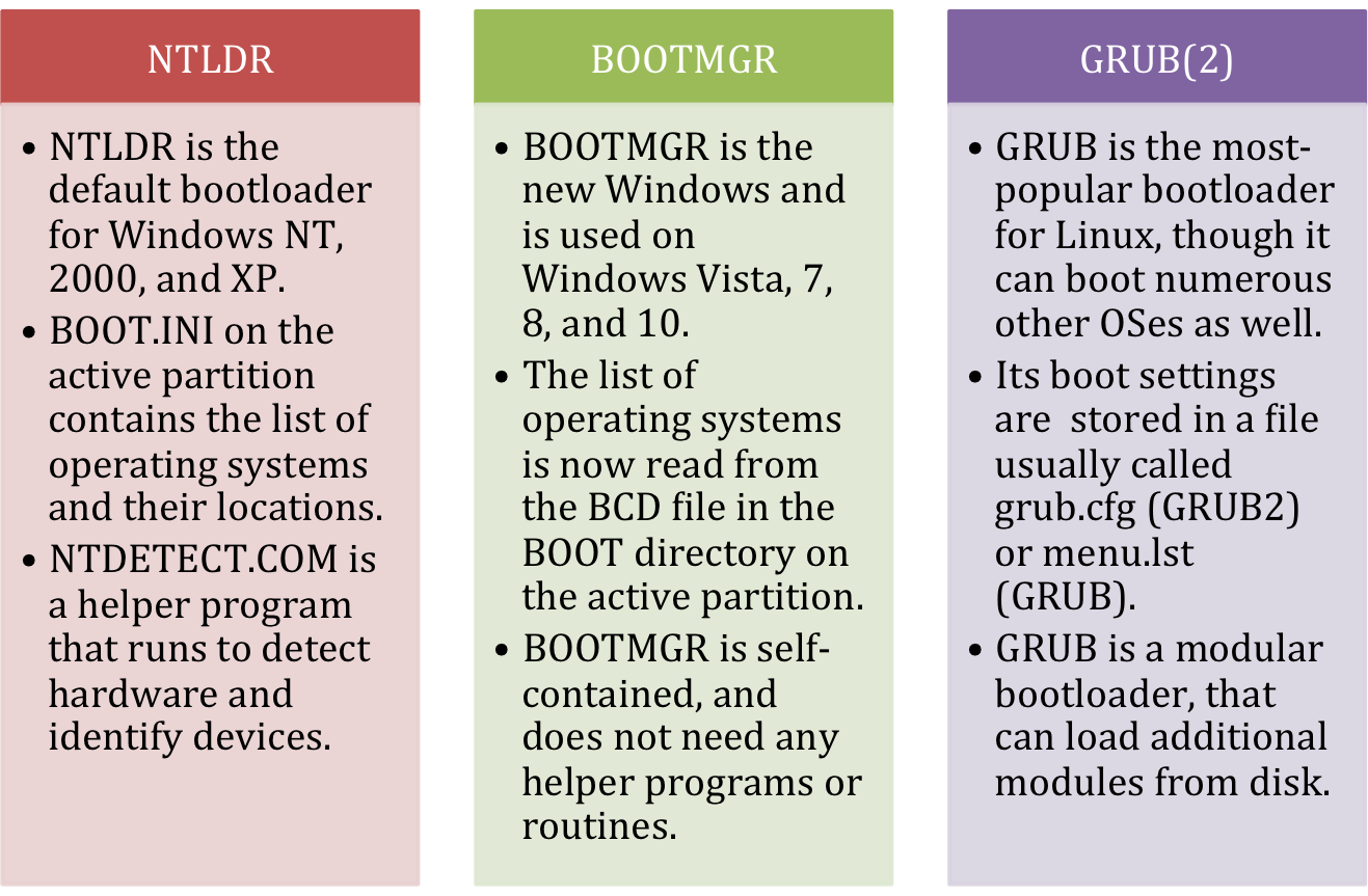 The BIOS/MBR Boot Process