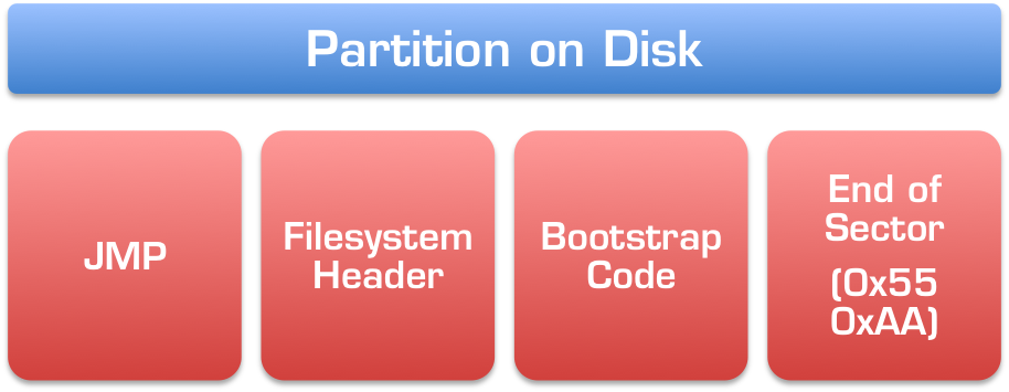 Partition on Disk